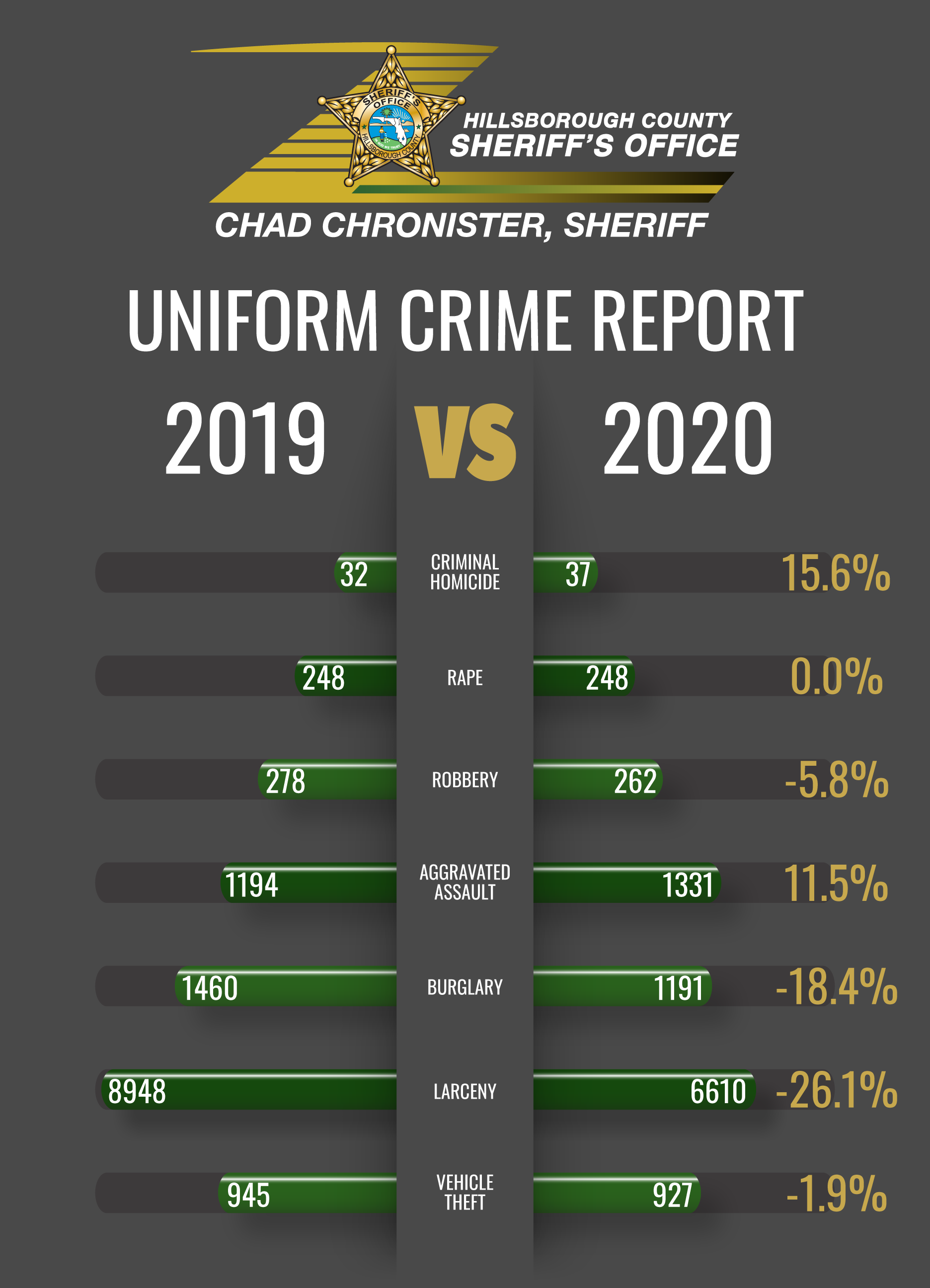 Crime down in Hillsborough County in 2020